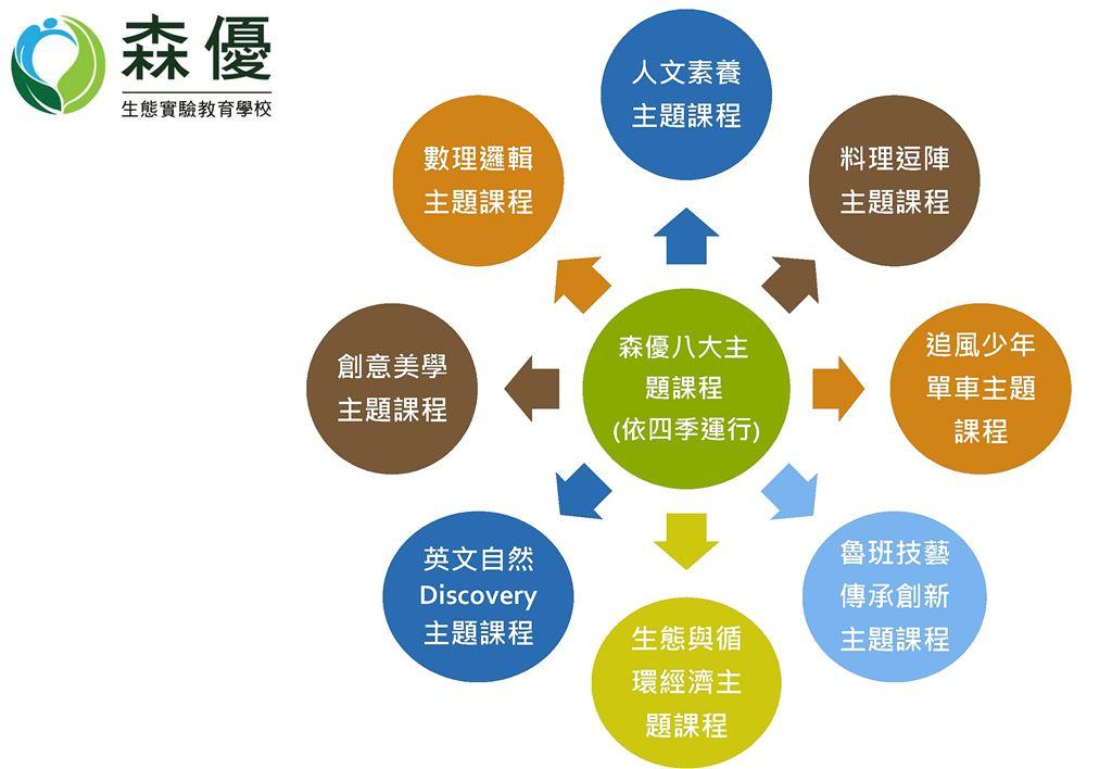 森優生態實驗教育學校-八大主題課程架構